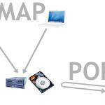 Diferencias entre correo POP3 e Imap
