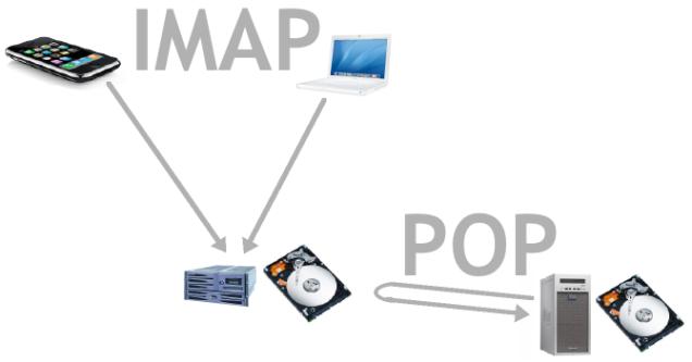 schema-mail-pop-imap-2